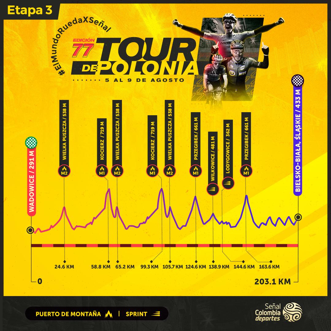 Etapa 3 Tour de Polonia 2020