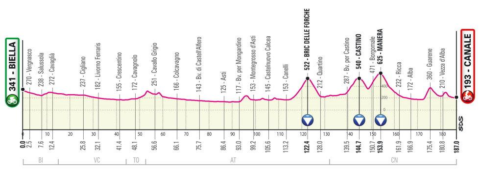 Etapa 2 Giro de Italia 2021