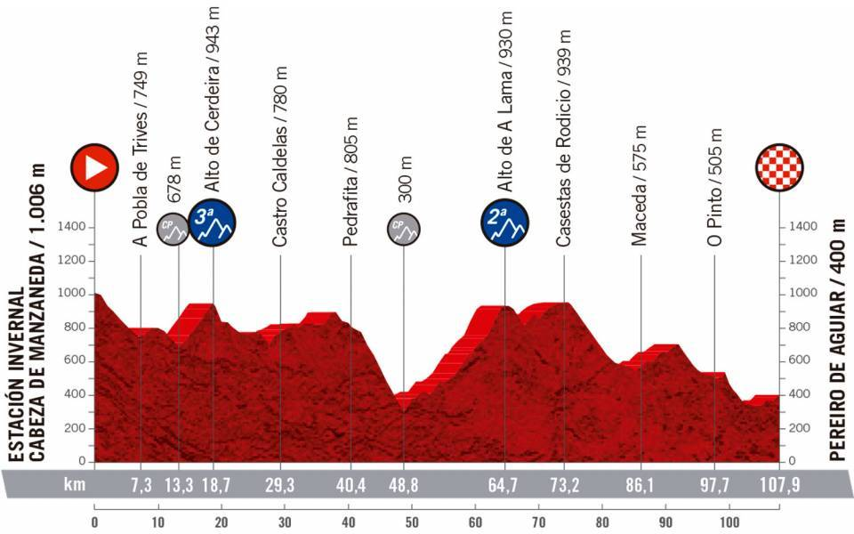 Etapa 3 CERATIZIT Challenge by La Vuelta
