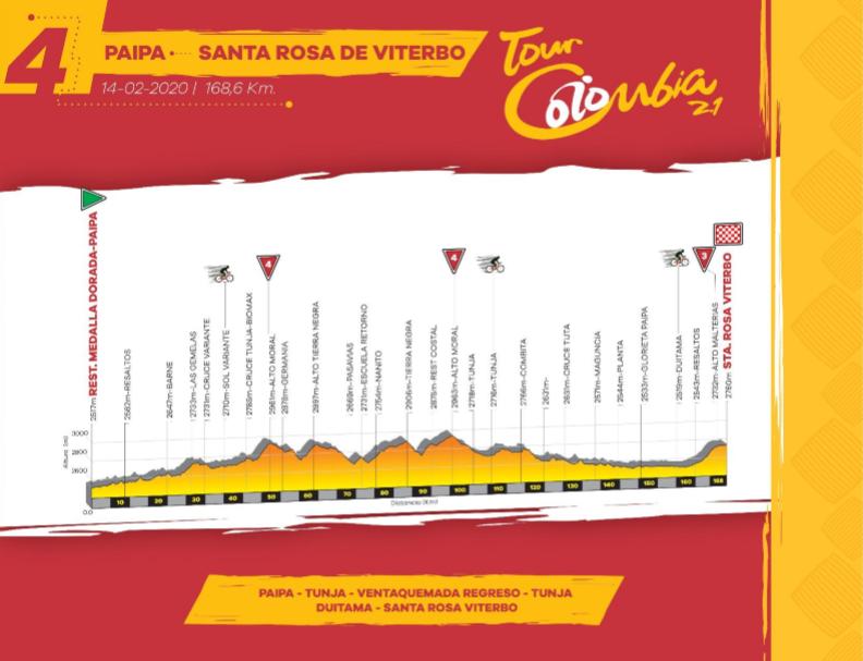 Así será la etapa 4 del Tour Colombia 2.1