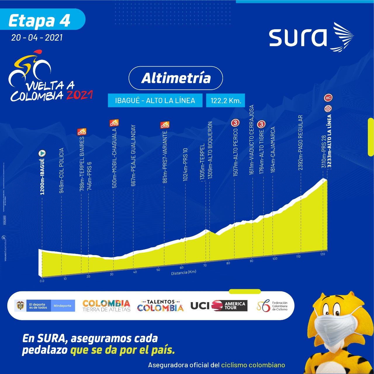 Etapa 4 Vuelta a Colombia 2021