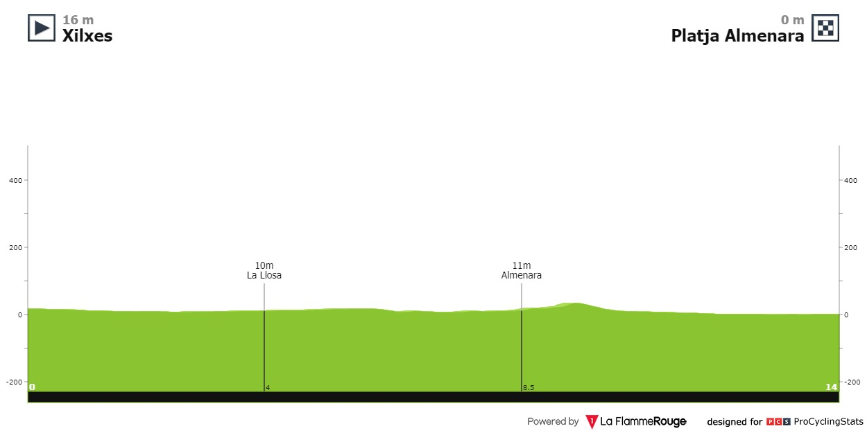 Etapa 4 Vuelta a la Comunidad Valenciana 2021