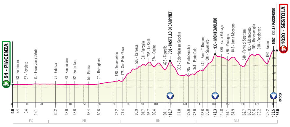 Etapa 4 Giro de Italia 2021