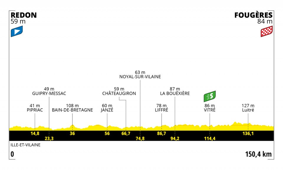 Etapa 4 Tour de Francia 2021