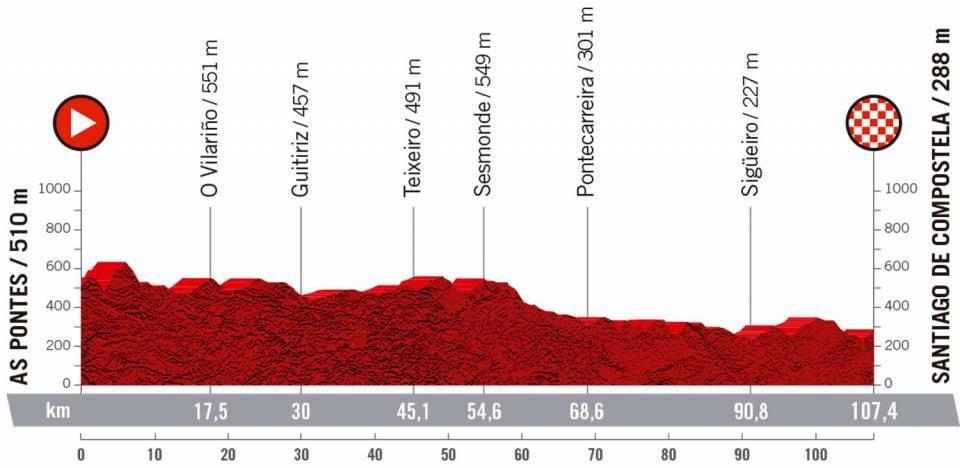 Etapa 4 CERATIZIT Challenge by La Vuelta