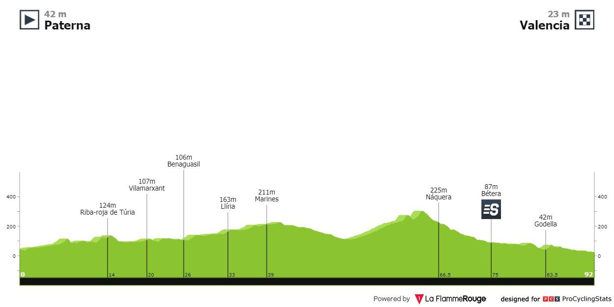 Etapa 5 Vuelta a la Comunidad Valenciana 2021