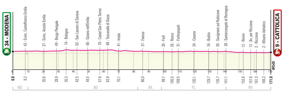 Etapa 5 Giro de Italia 2021