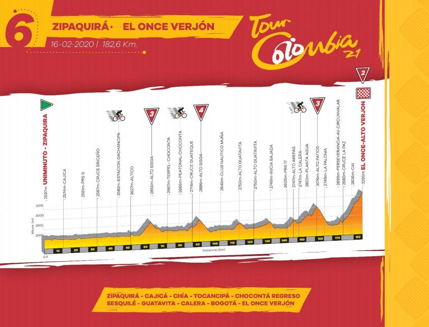 Así será la etapa 6 del Tour Colombia 2.1