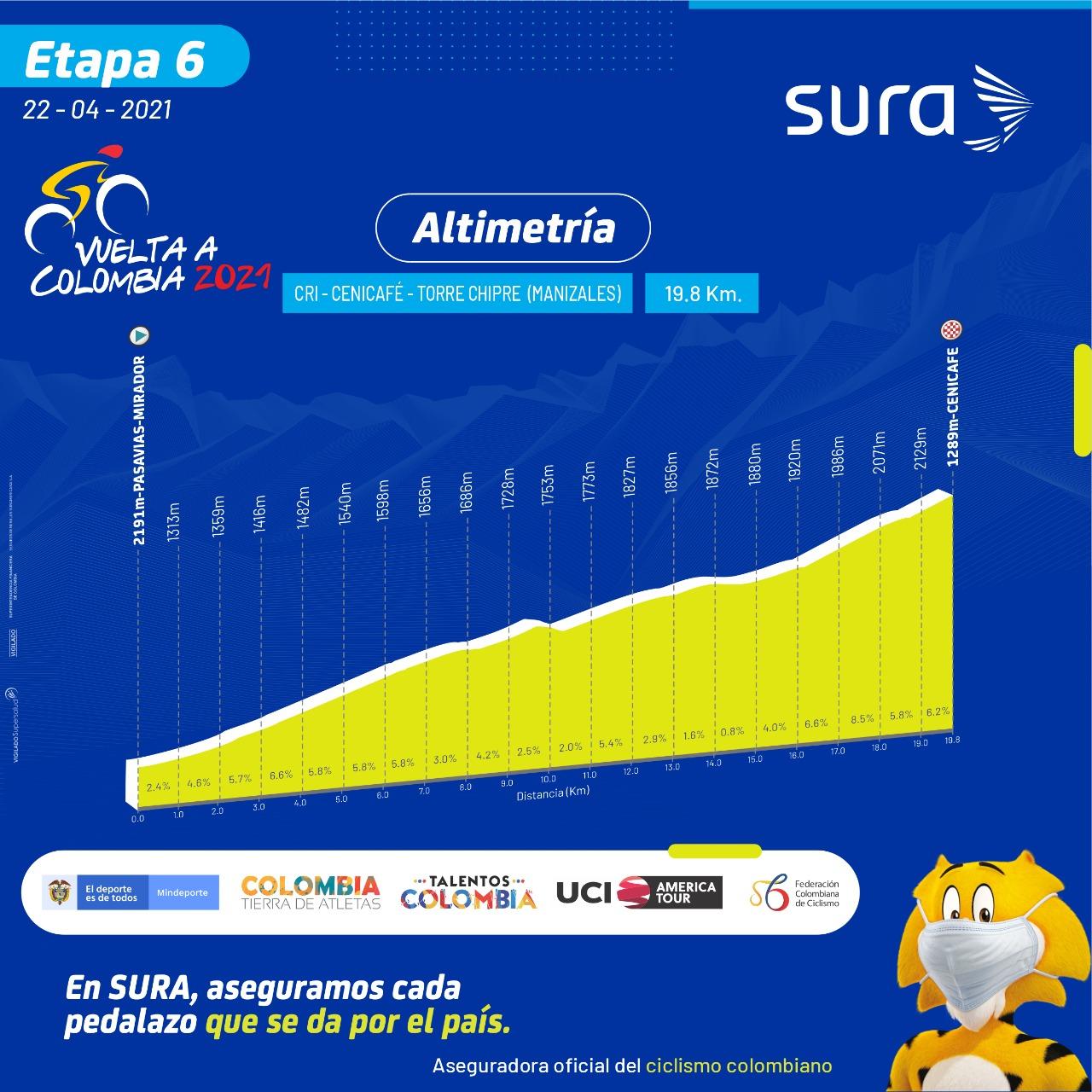 Etapa 6 Vuelta a Colombia 2021