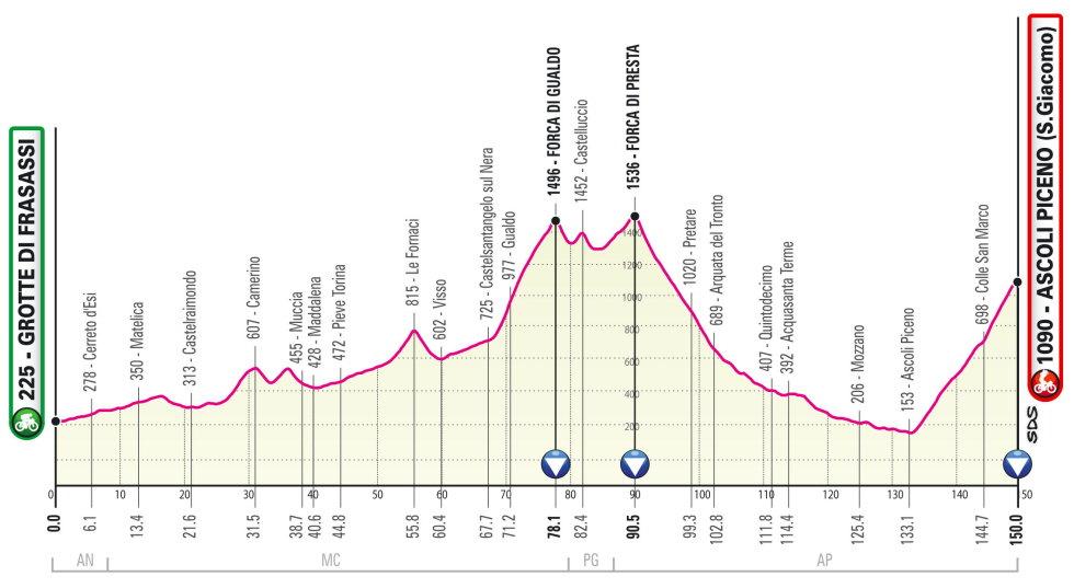 Etapa 6 Giro de Italia 2021