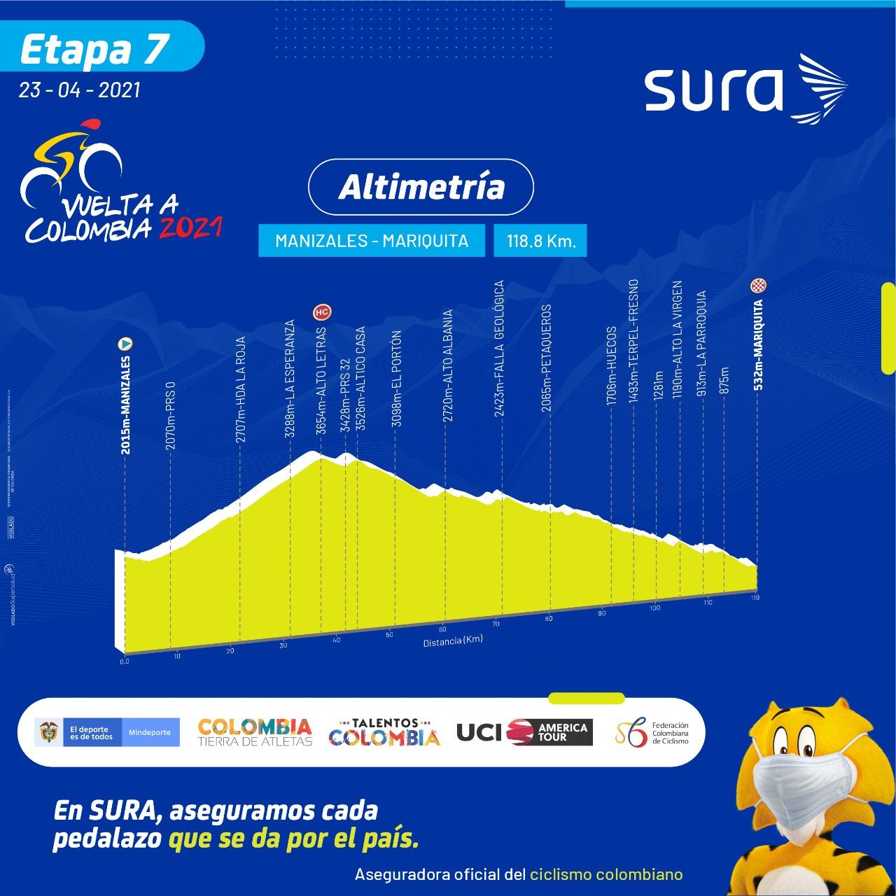 Etapa 7 Vuelta a Colombia 2021