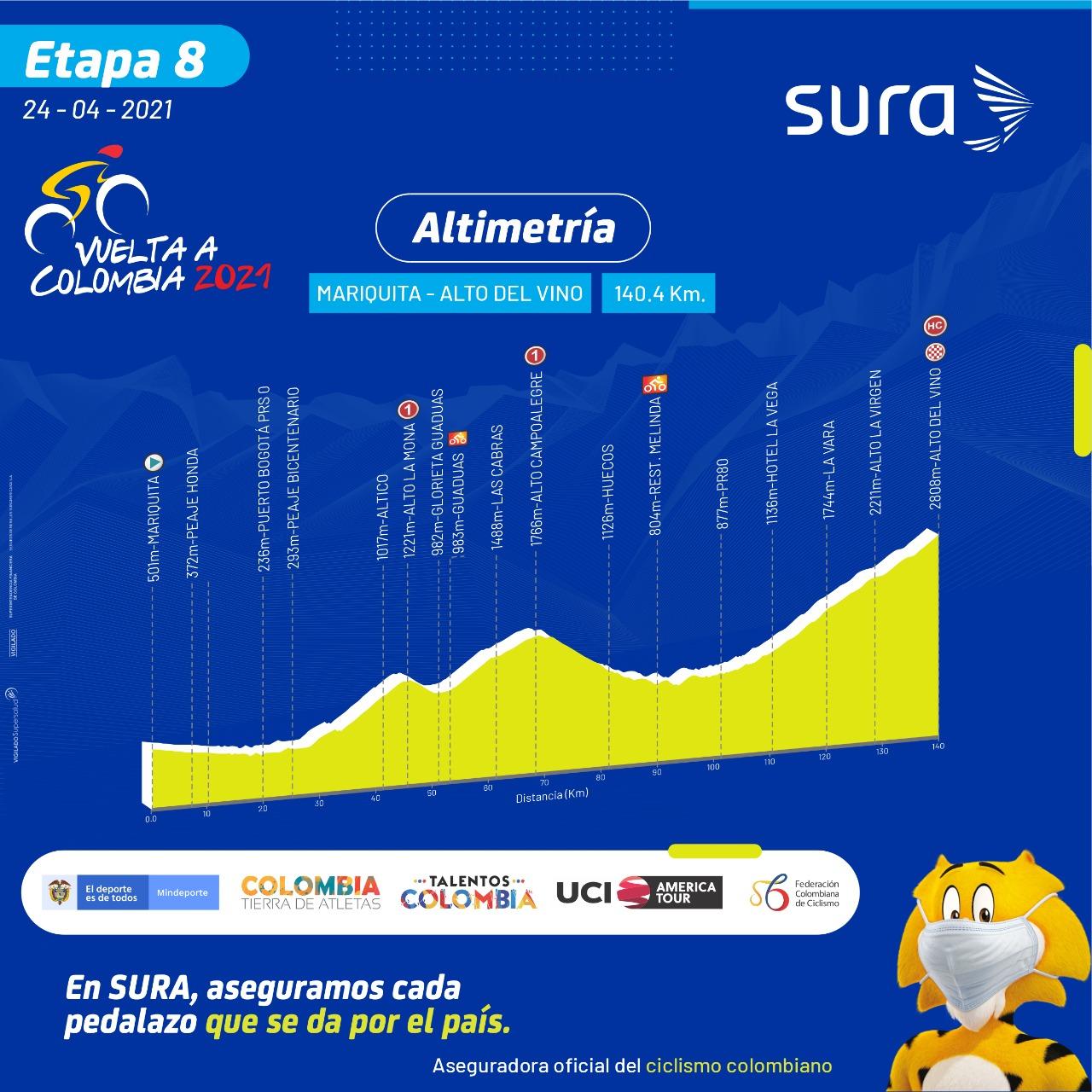 Etapa 8 Vuelta a Colombia 2021