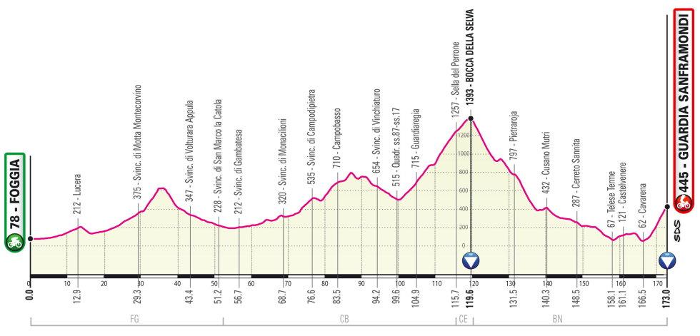 Etapa 8 Giro de Italia 2021