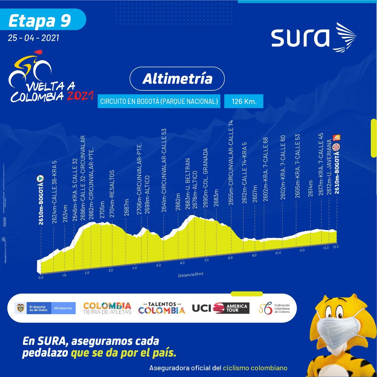 Etapa 9 Vuelta a Colombia 2021