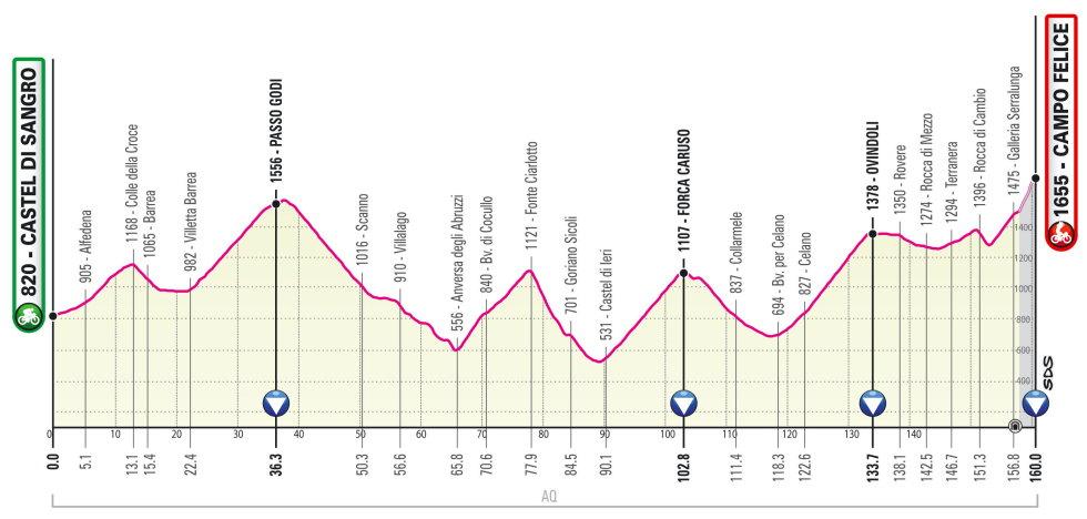 Etapa 9 Giro de Italia 2021