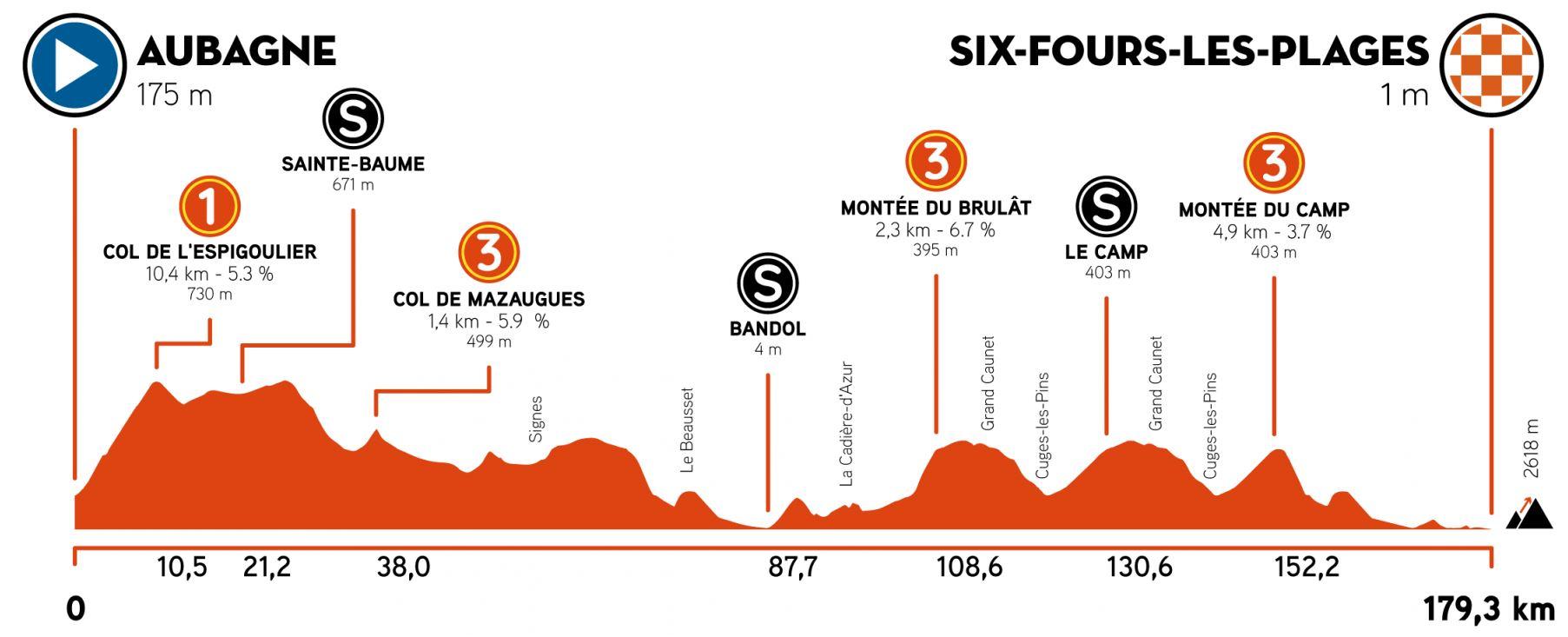 Altimetría etapa 1 Tour de la Provence 2021