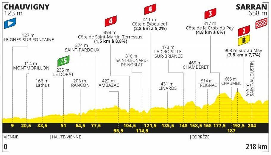 Etapa 12 Tour de Francia 2020