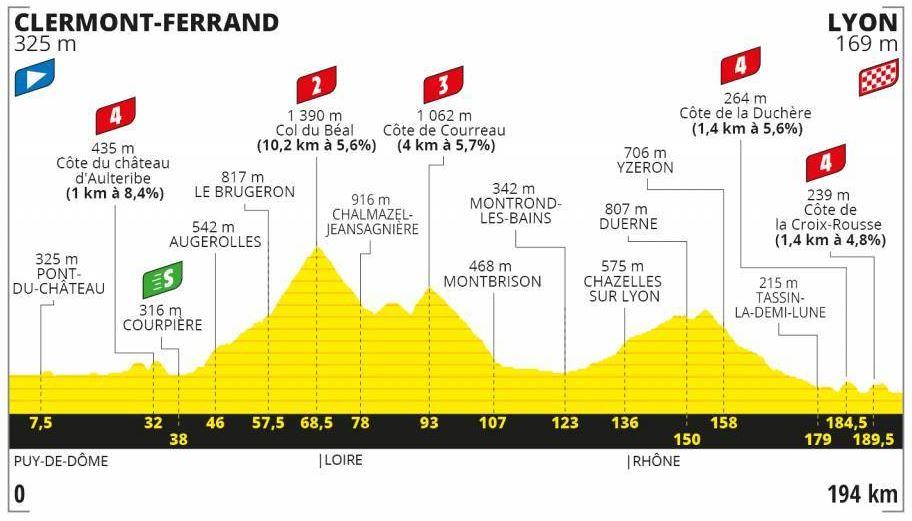 Etapa 14 Tour de Francia 2020