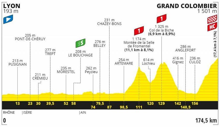 Etapa 15 Tour de Francia 2020