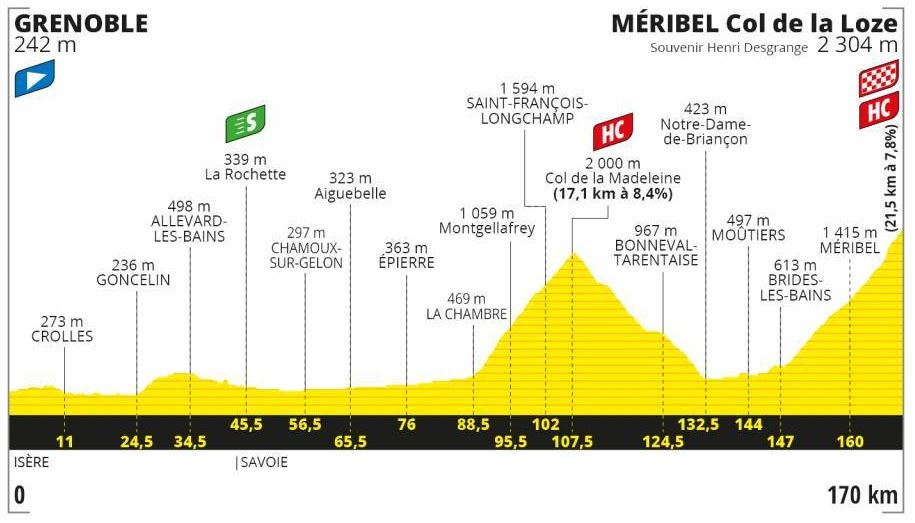 Etapa 17 Tour de Francia 2020