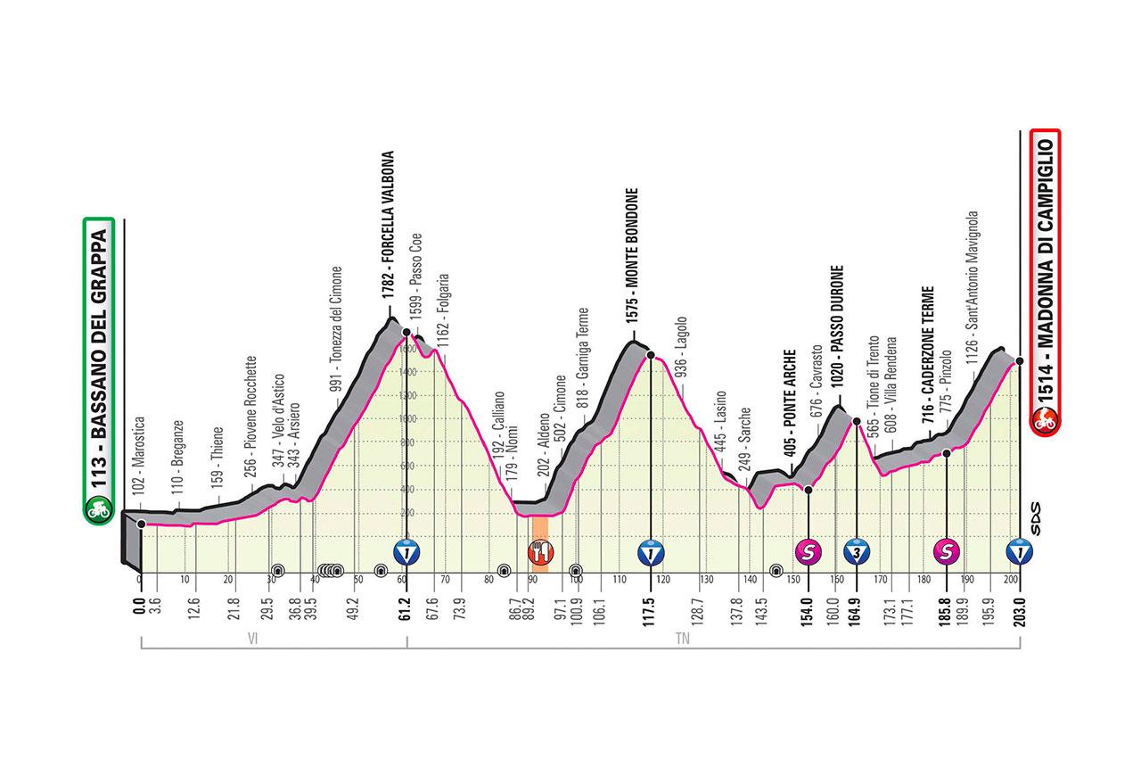 Altimetría etapa 17 Giro de Italia 2020