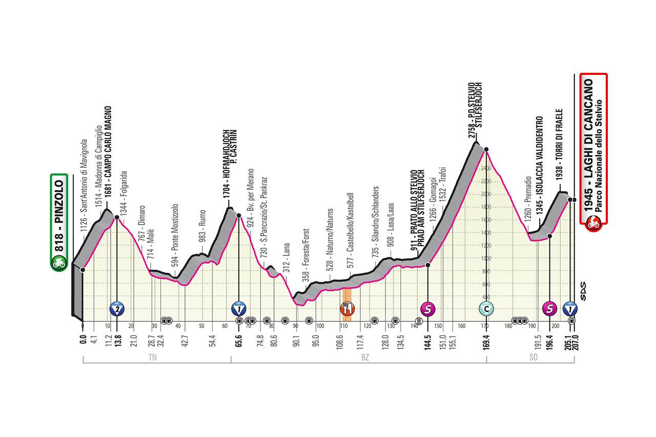 Altimetría etapa 18 Giro de Italia 2020