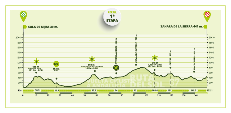 Etapa 1 Vuelta a Andalucía 2021
