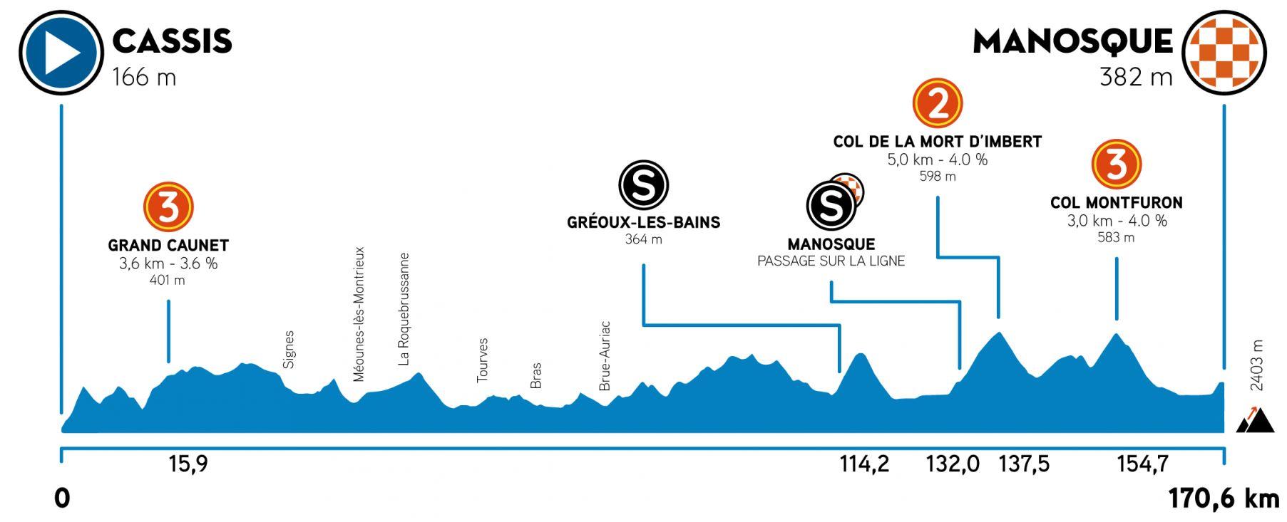Altimetría etapa 2 Tour de la Provence 2021