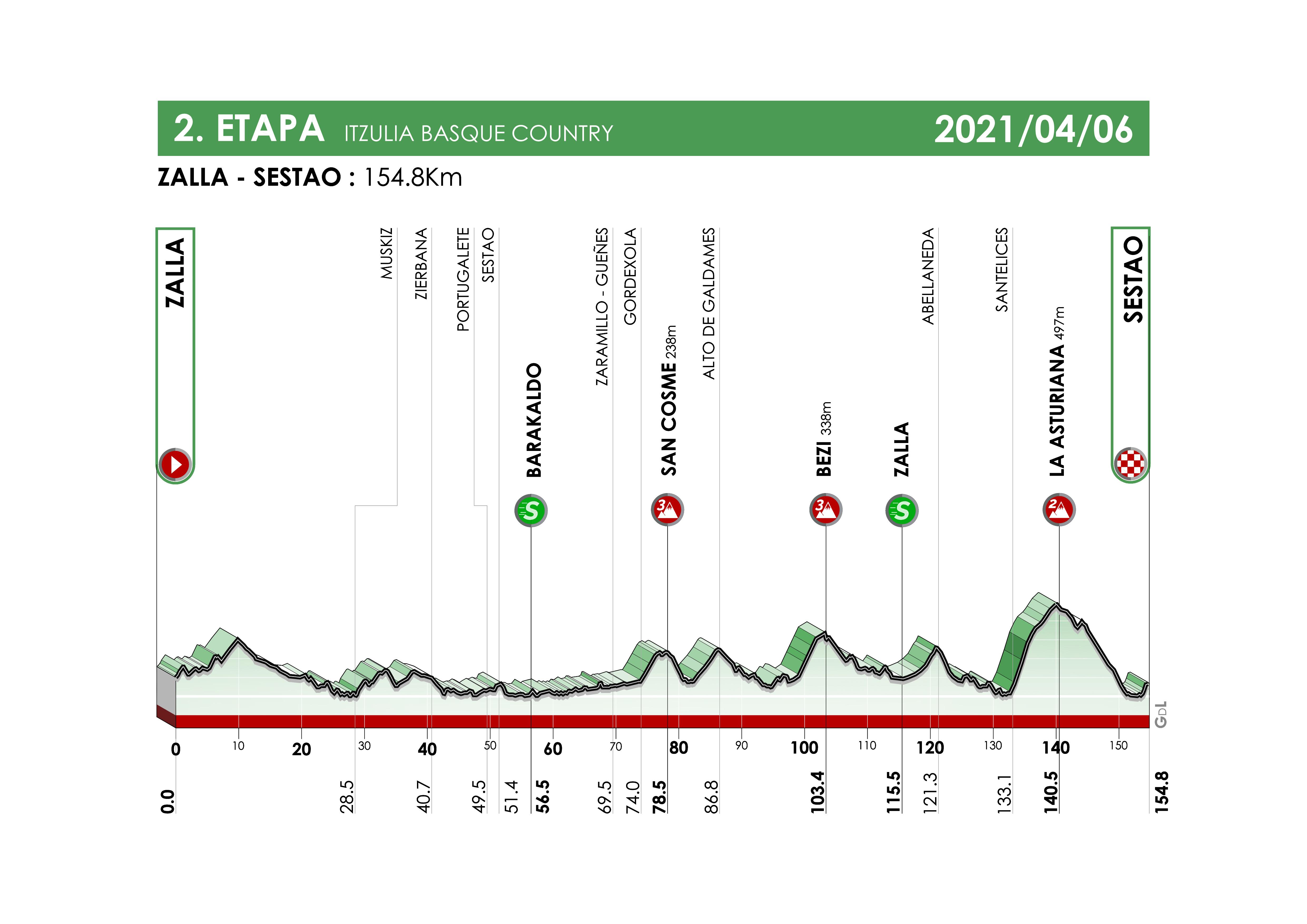 Etapa 2 Vuelta al País Vasco 2021