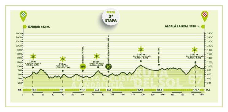 Etapa 2 Vuelta a Andalucía 2021