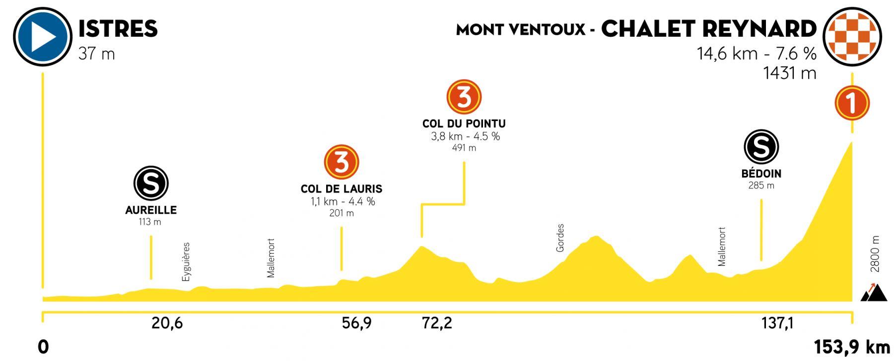 Altimetría etapa 3 Tour de la Provence 2021