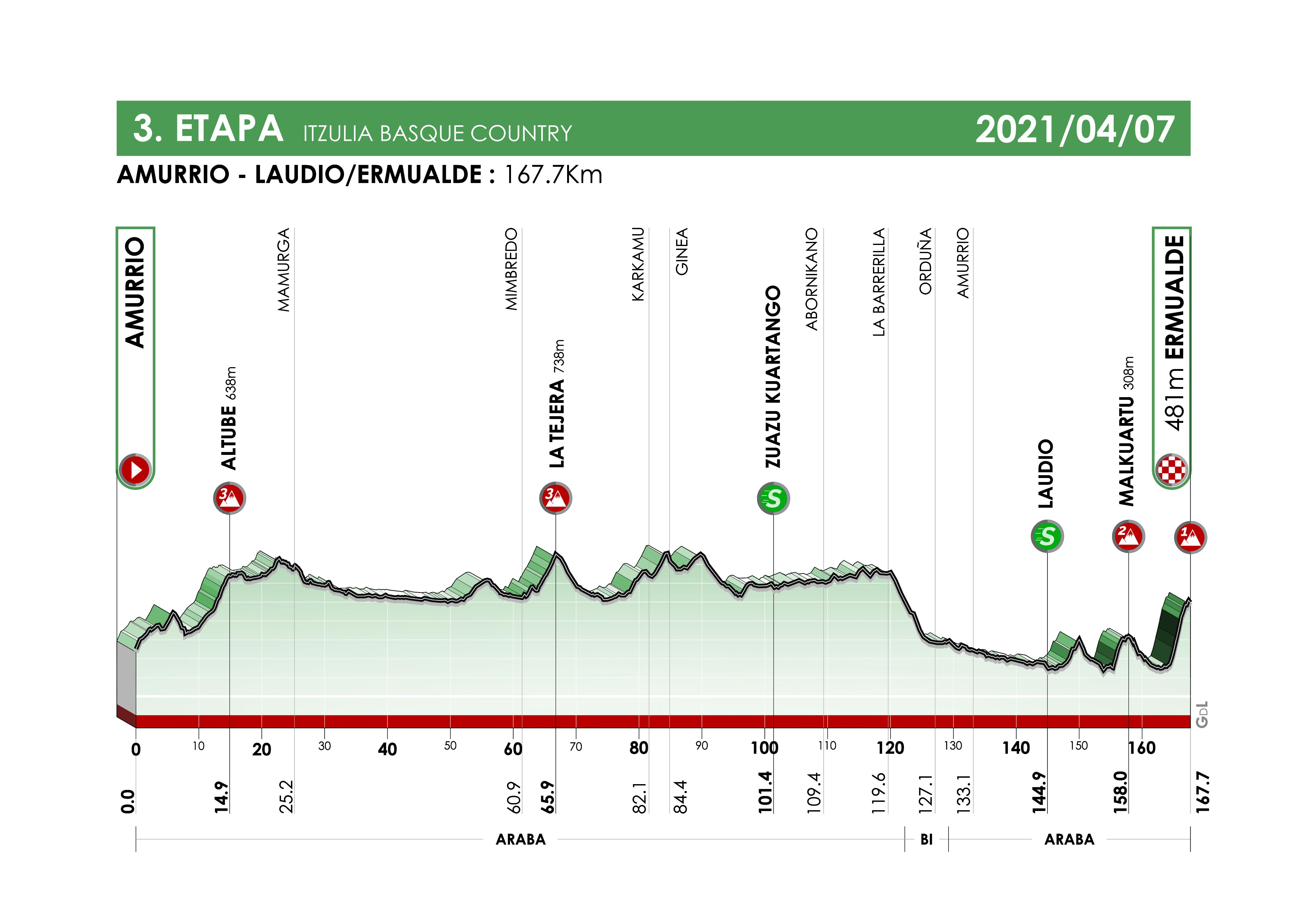 Etapa 3 Vuelta al País Vasco 2021
