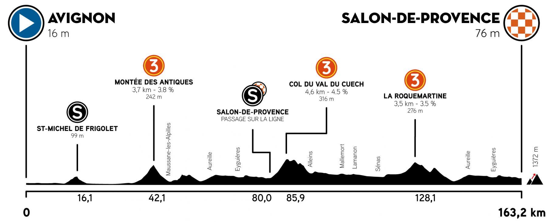 Altimetría etapa 4 Tour de la Provence 2021