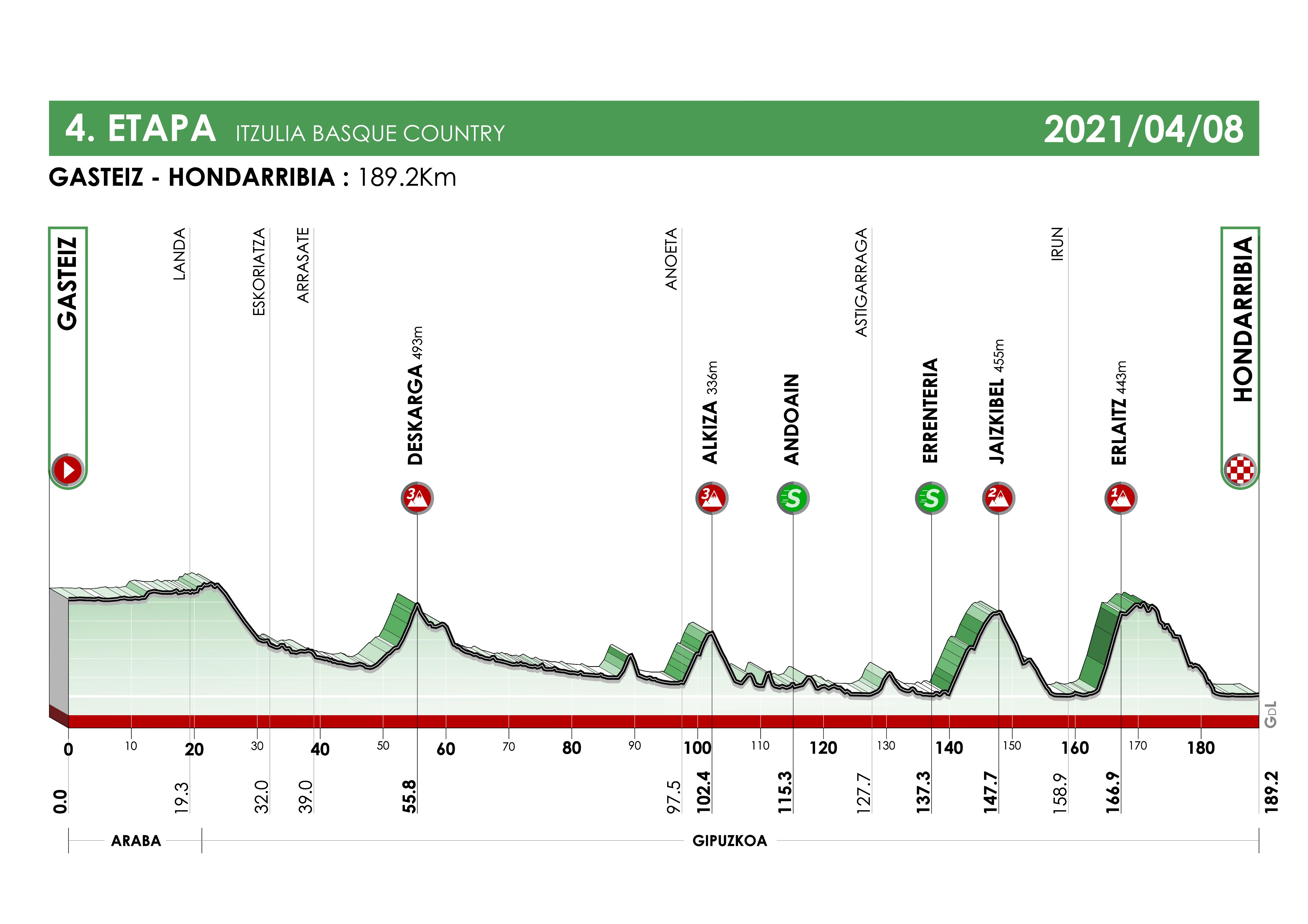 Etapa 4 Vuelta al País Vasco 2021