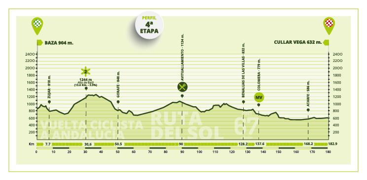 Etapa 4 Vuelta a Andalucía 2021