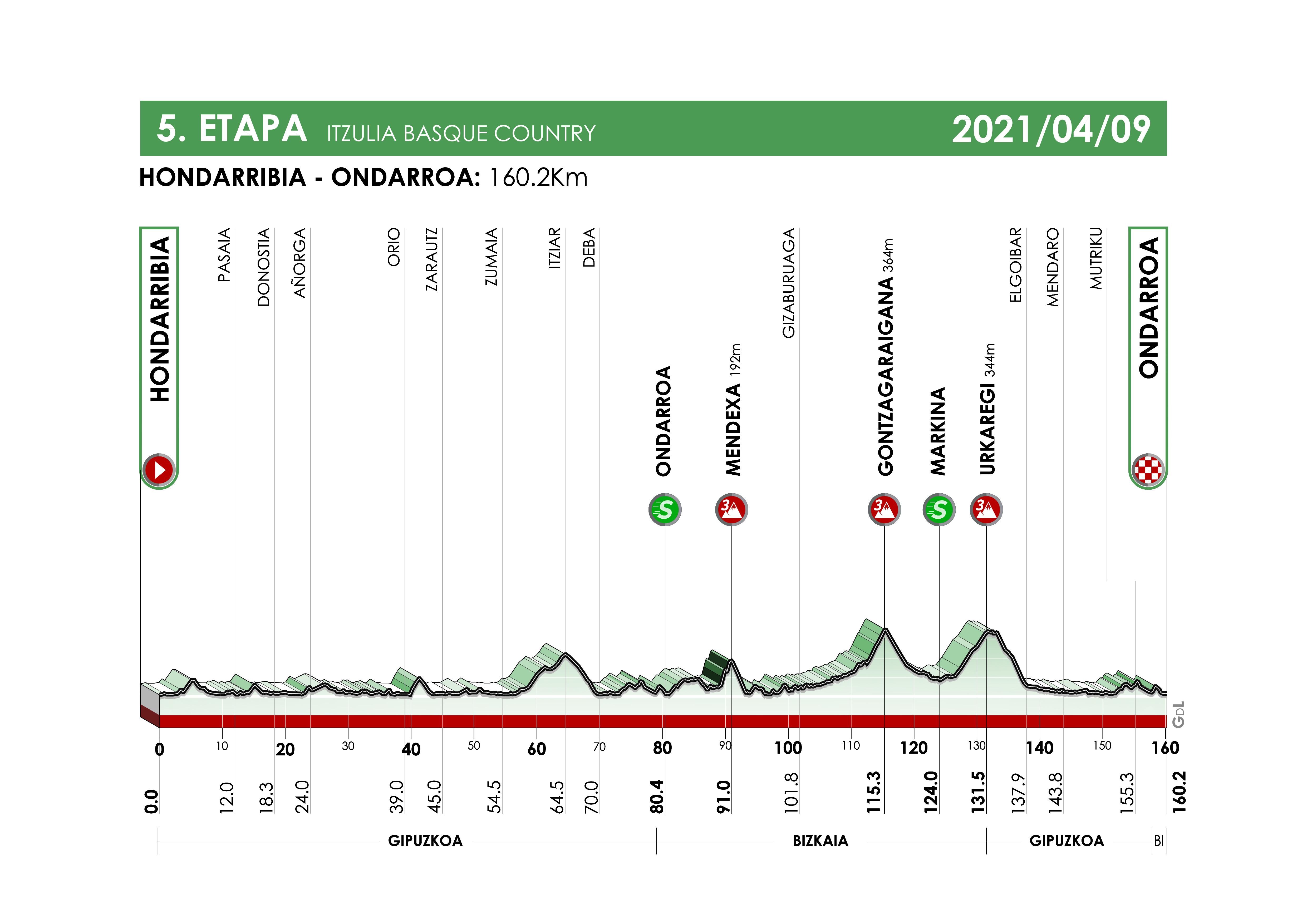 Etapa 5 Vuelta al País Vasco 2021