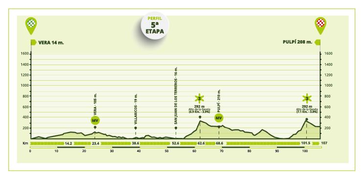 Etapa 5 Vuelta a Andalucía 2021