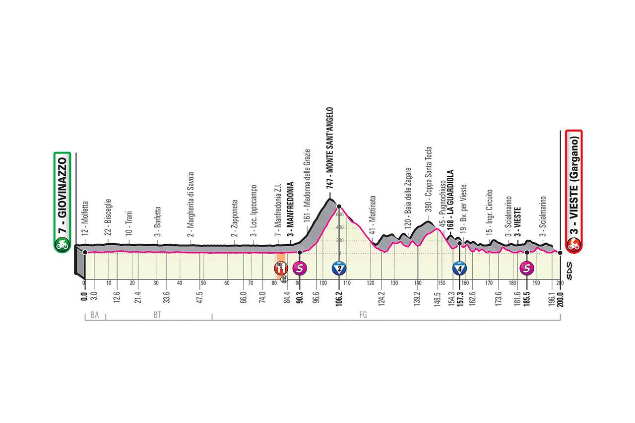 Altimetría etapa 8 Giro de Italia 2020
