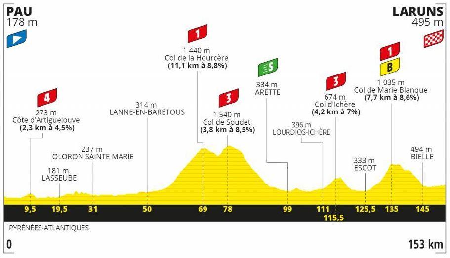 Etapa 9 Tour de Francia 2020
