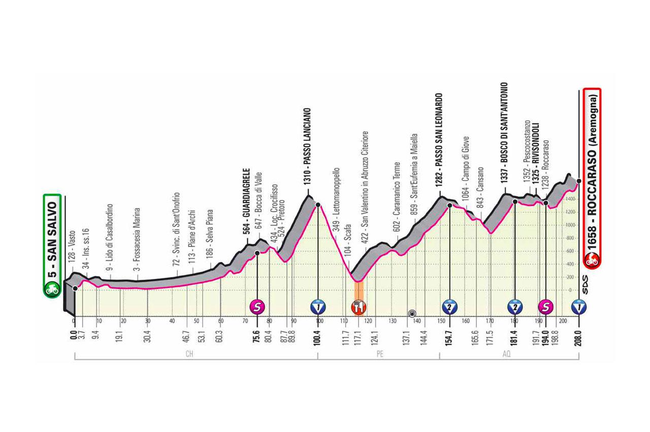 Altimetría etapa 9 Giro de Italia 2020