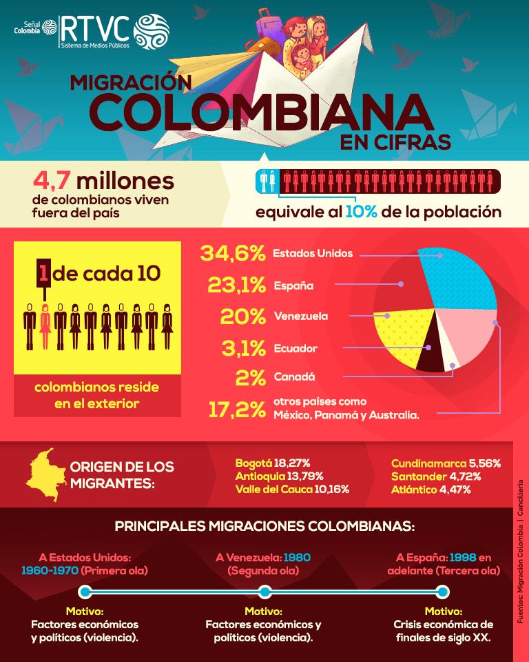Infografía sobre la migración colombiana hacia el mundo.