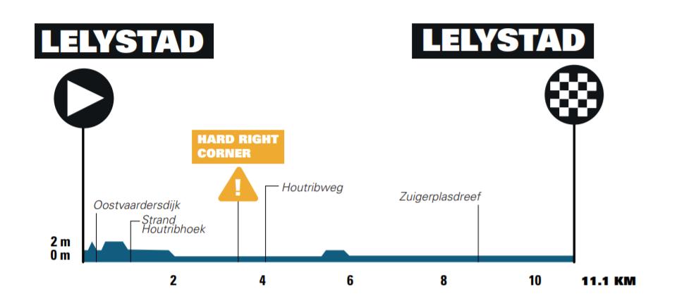 Etapa 2 Benelux Tour 2021