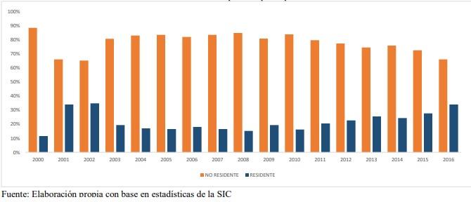 Gráfico del informe de la SIC en materia de Propiedad Intelectual