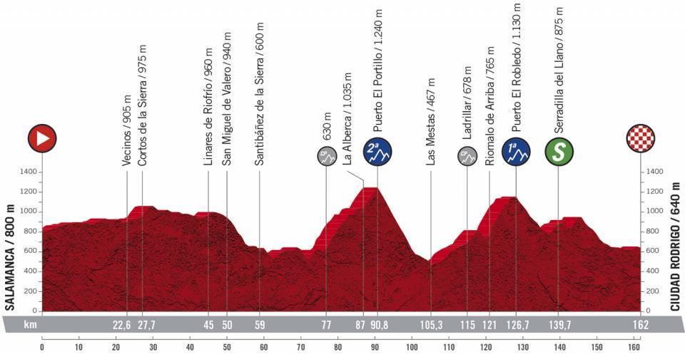 Etapa 16 Vuelta a España. Foto: @LaVuelta