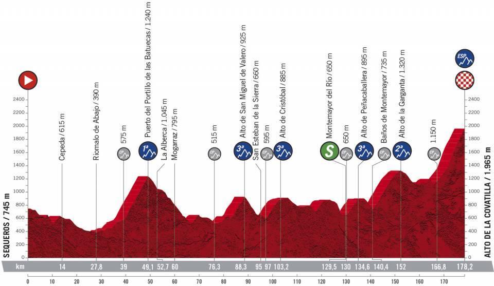 Etapa 17 Vuelta a España. Foto: @LaVuelta