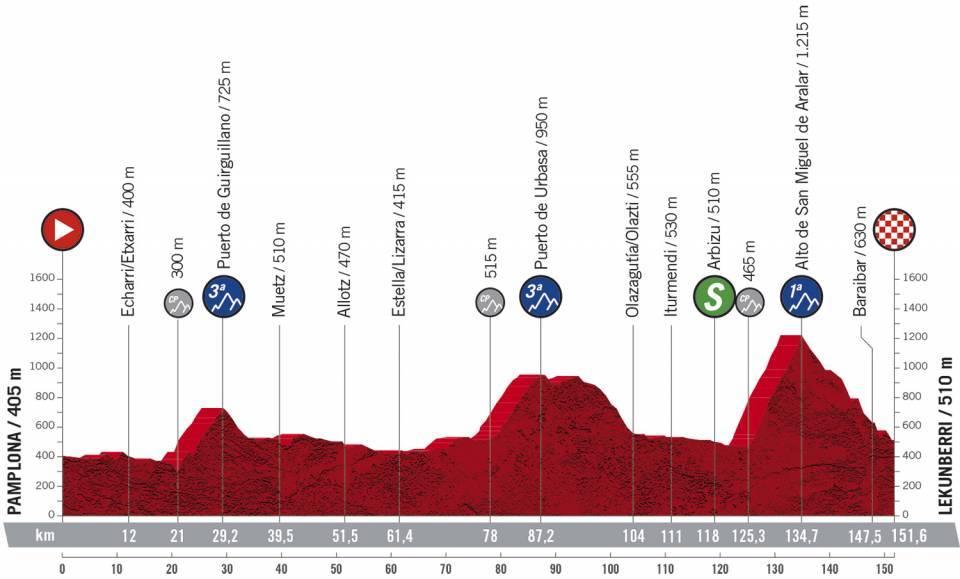 Etapa 2 Vuelta a España. Foto: @LaVuelta