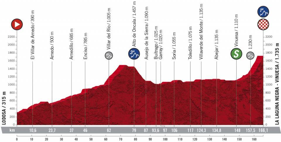 Etapa 3 Vuelta a España. Foto: @LaVuelta