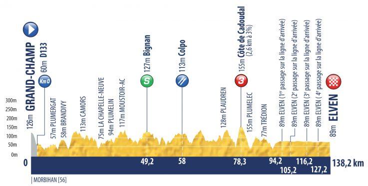 Etapa 1 Tour de l'Avenir 2018