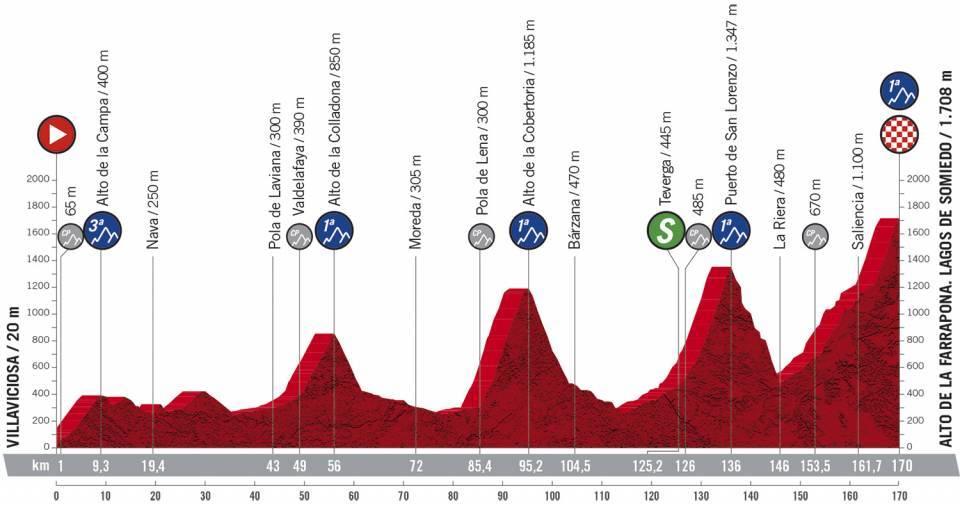Etapa 11 Vuelta a España. Foto: @LaVuelta
