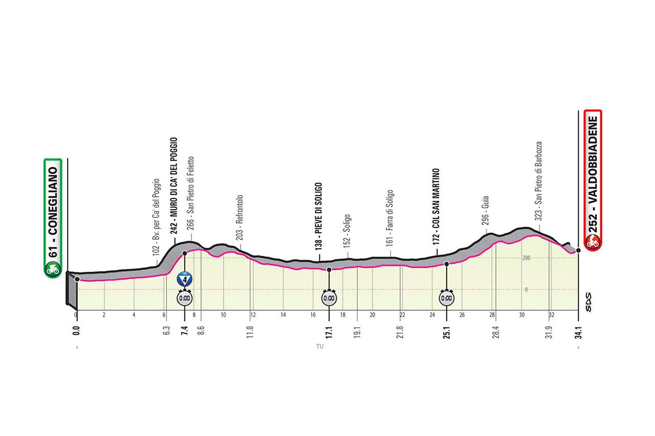 Altimetría etapa 14 Giro de Italia 2020